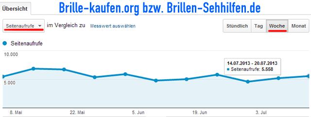 Brillen-Sehhilfen.de (Ex-Brille-kaufen.org) Seitenaufrufe