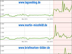 Crawling und pageSpeed