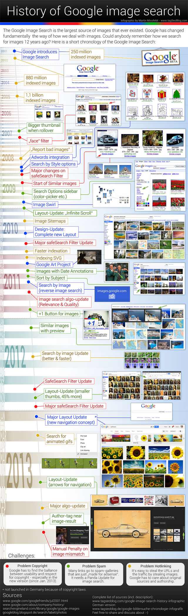 History of Google Image search (Infografik)