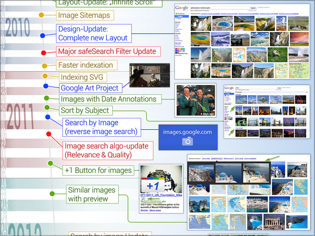 Chronology of Google Image search