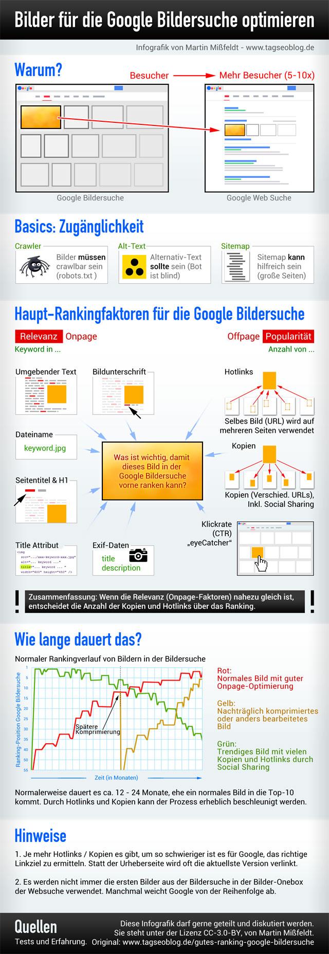 Gutes Ranking in der Google Bildersuche? So geht s ...
