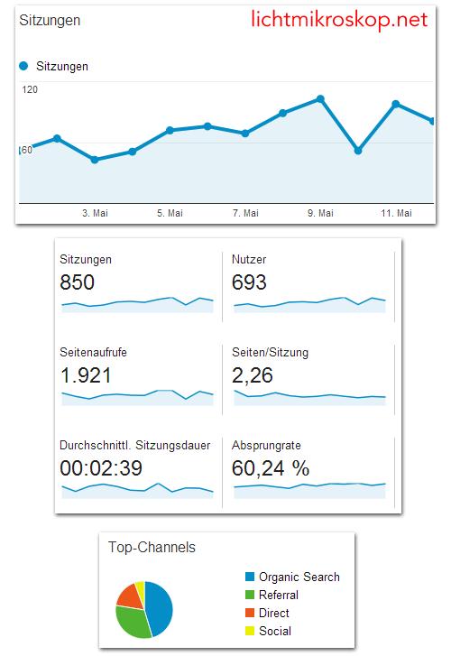 Lichtmikrsokop.net - Trafficzahlen laut Google Analytics.