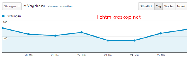 Traffic Lichtmikroskop.net (Quelle Google Analytics)