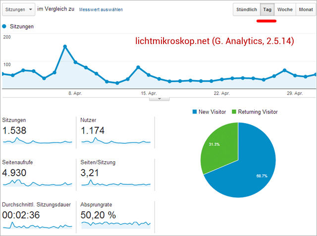 Lichtmikroskop.net: Traffic nach Google-Analytics (1..4.14 - 30.4.14)