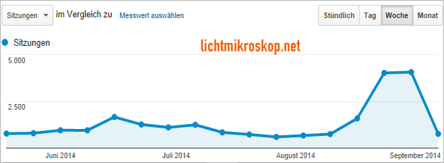 Lichtmikroskop.net - Traffic laut Google Analytics (Wochenauswertung)