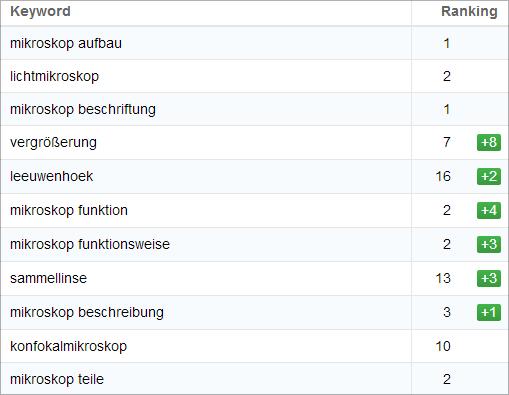 Interessante Rankings für Lichtmikroskop.net