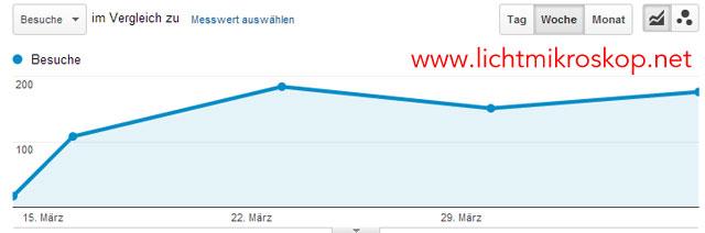 Google Analytics - Google-Traffic für lichtmikroskop.net