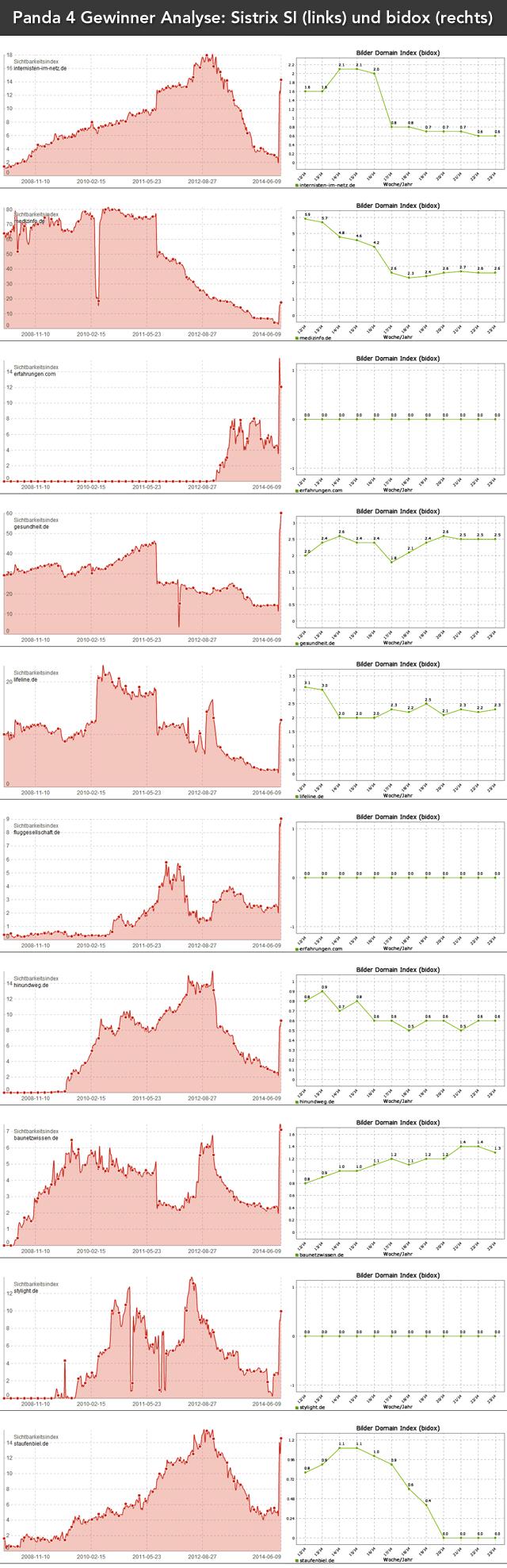 Panda 4 Analyse der Gewinner: Sichtbarkeit im Vergleich