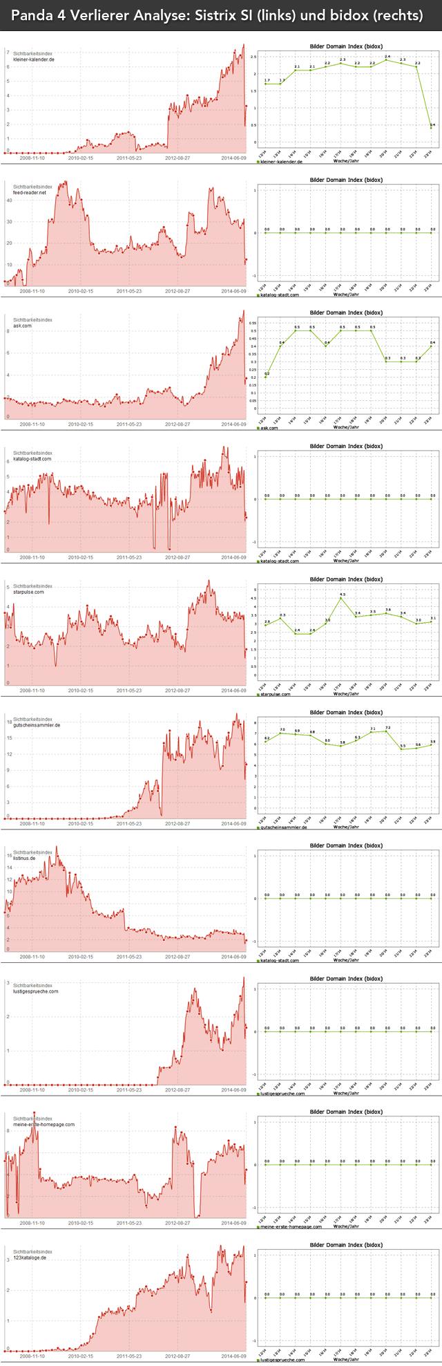 Panda 4 Analyse der Verlierer (Sichtbarkeit im Vergleich)