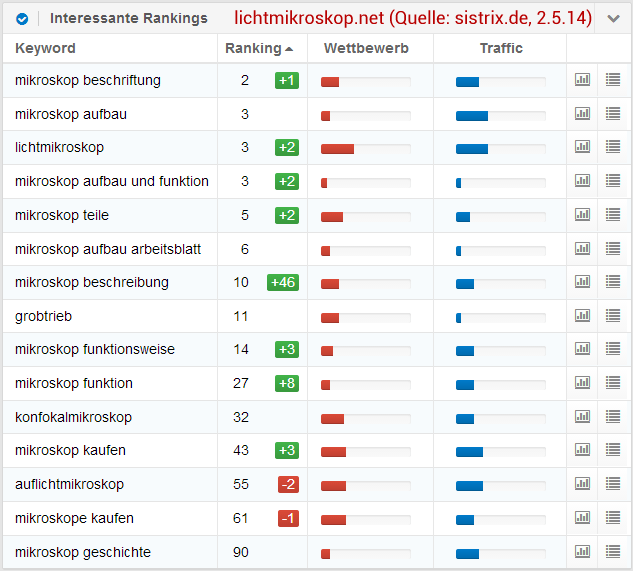 Lichtmikroskop.net: Interessante Keywords (Sistrix Toolbox)