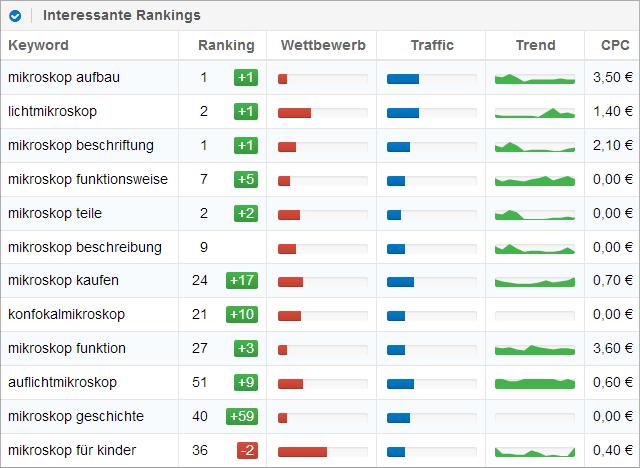 Einige Rankings von lichtmikroskop.net (Quelle: Sistrix Toolbox)