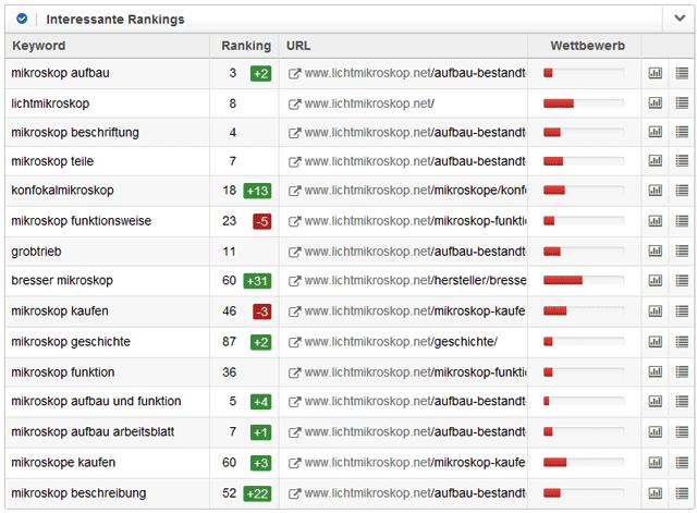 Sistrix-Toolbox: Rankings für lichtmikroskop.net