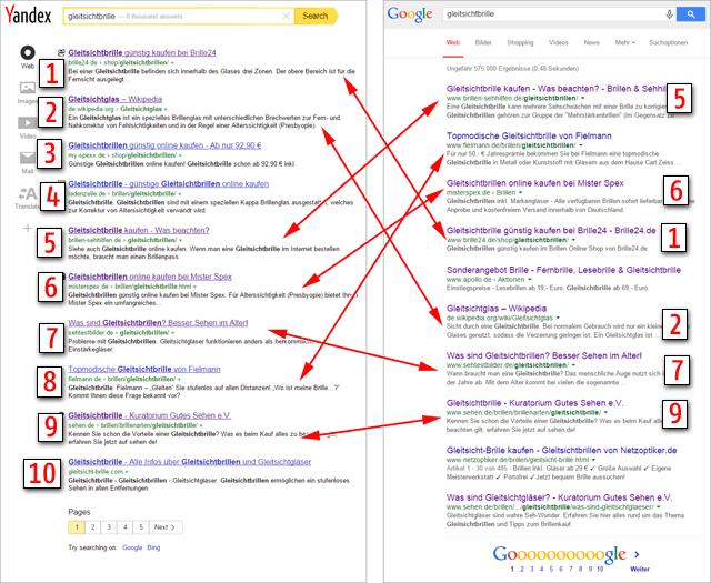 Yandex und Google im Vergleich, Keyword