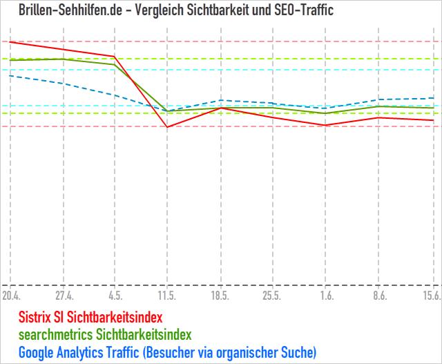 SI searchmetrics - Sistrix - Vergleich zum Seo-Traffic