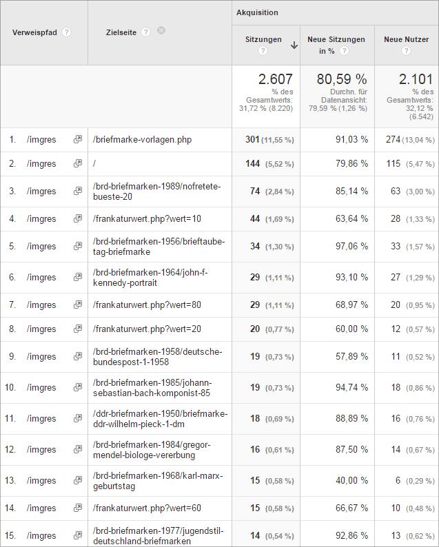 Google Bildersuche - Analytics Tracking