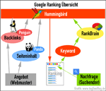 Google Ranking (RankBrain)