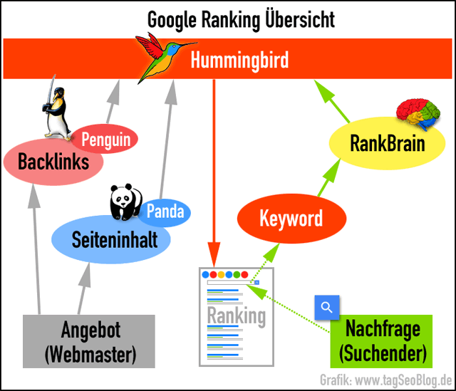 Google-Rank-Brain - Worum es im Kern geht ...