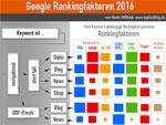 Google Rankingfaktoren 2016