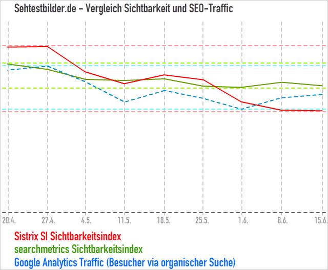 Sehtestbilder.de - Sichtbarkeit und Seo-Traffic im Vergleich
