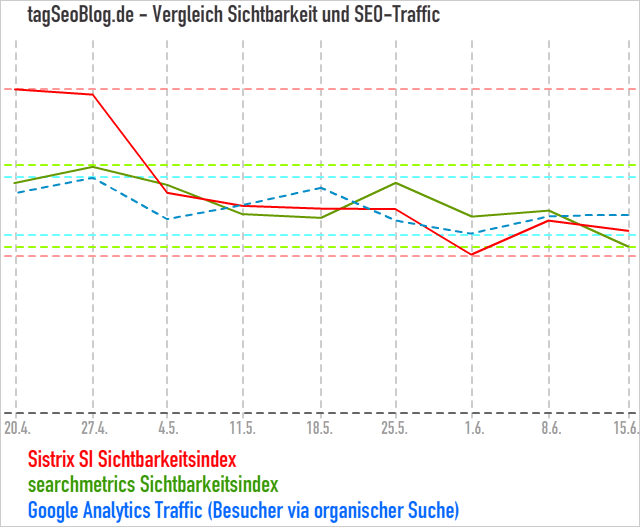 tagSeoBlog.de - Sichtbarkeit und Seo-Traffic im Vergleich