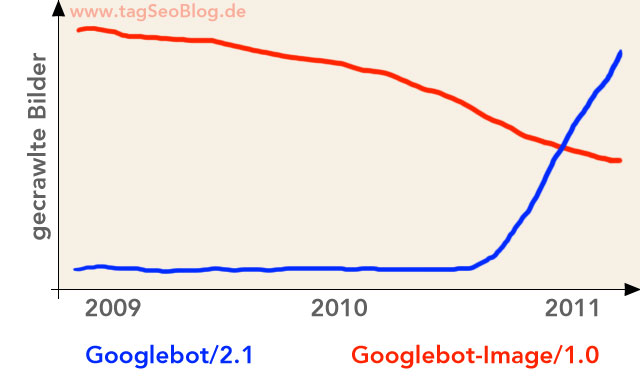 Googlebot und Googlebot-Images - deutliche Verschiebung