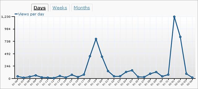 tagSeoBlog.com : WordPress-Statistik Januar 2011
