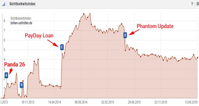 Brillen-Sehhilfen.de: Phantom (RankBrain) Opfer ...