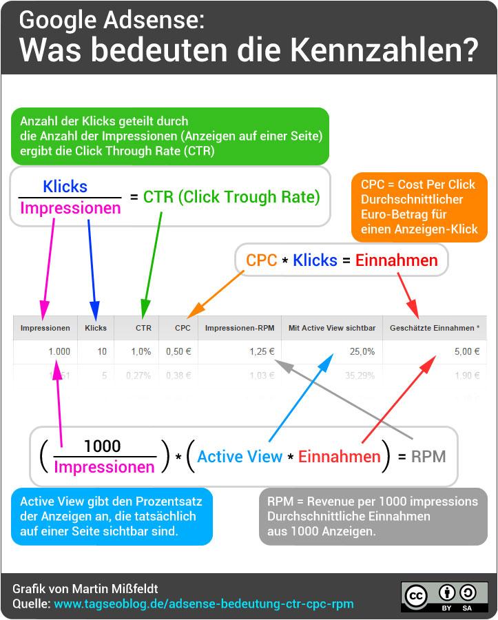Google Adsense: CTR, CPC, RPM etc