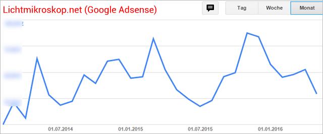 Google Adsense Einnahmen der Seite Lichtmikroskop.net