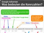 Google-Adsense Kennzahlen