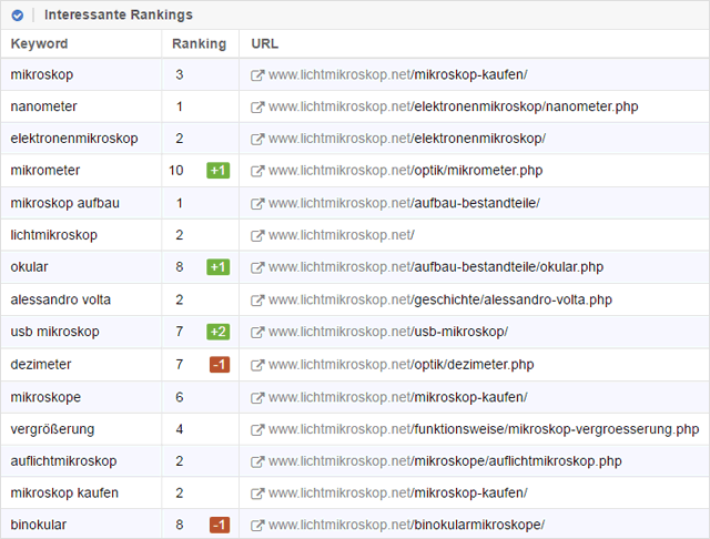 Top-Keywords von Lichtmikroskop.net (laut Sistrix)