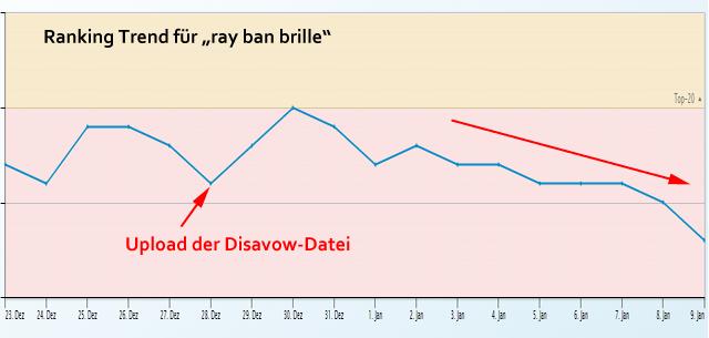 Langsames Abrutschen der Ray-Ban Seite auf Brillen-Sehhilfen.de