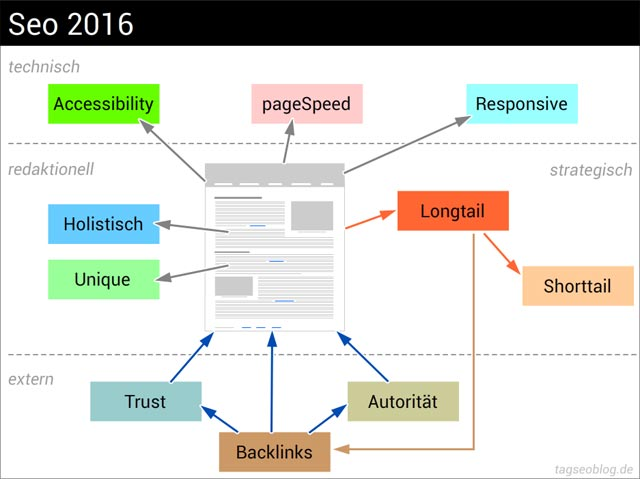Seo 2016 - Backlinks als offpgae-Faktor