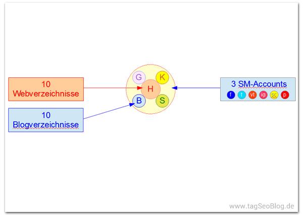 Basis-Verlinkung einer neuen Website