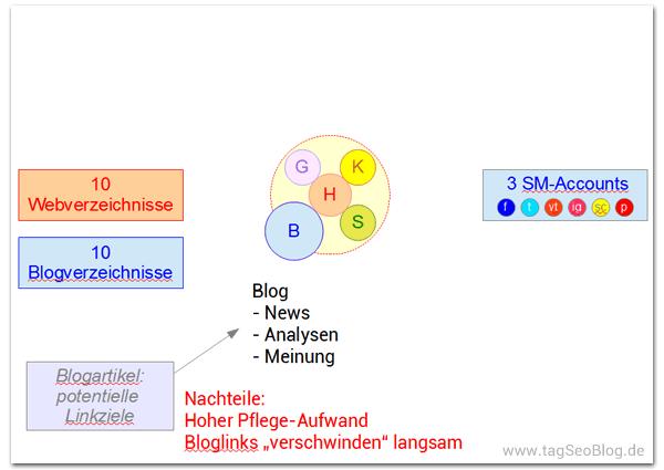 Blog ausbauen - verlinkungswürdige Artikel schreiben