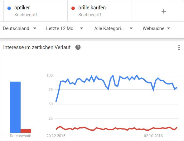 Google-Trends: