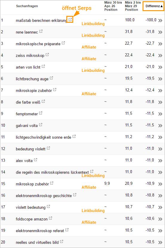 Keyword-Liste mit (guten) Seo-Chancen
