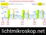 Entwicklung von Lichtmikroskop.net