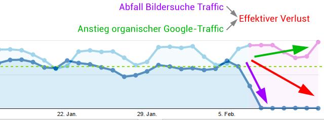 Besucher-Rückgang wegen neuer Google Bildersuche