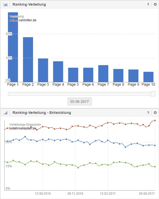 Ranking-Verteilung von Brillen-Sehhilfen.de (inkl. Verlauf)