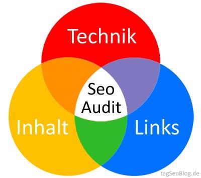 Seo-Audit - was gehört dazu?