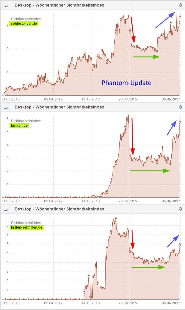 Sichtbarkeitsverlauf im Vergleich: sehtestbilder.de; lasikon.de; brillen-sehhilfen.de