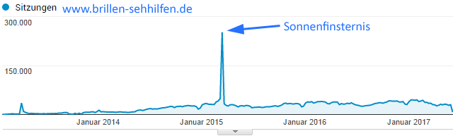 Traffic von Brillen-Sehhilfen.de (Screen aus Google-Anlytics)