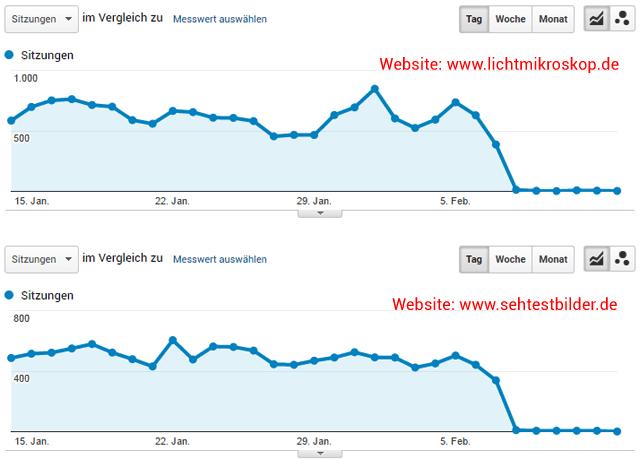 Trafficverluste (weniger Besucher) durch neue Google Bildersuche / Websites: lichtmikroskop.net und sehtestbilder.de (Sreen: Google-Analytics)