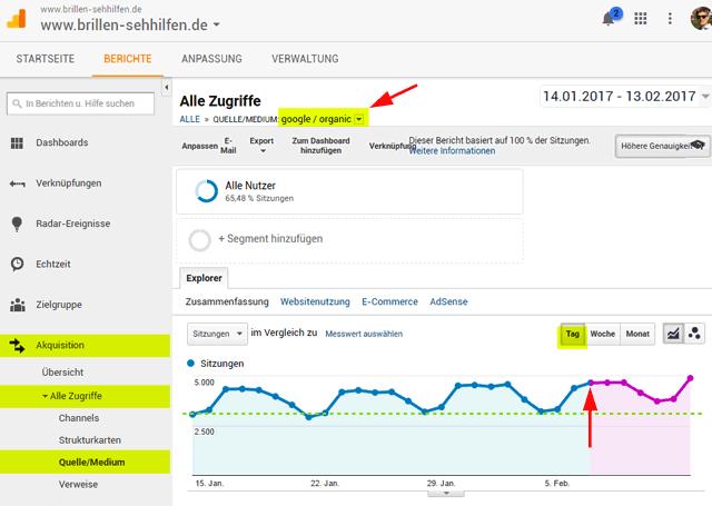 Zunahme des Traffics aus Google-Organic am Beispiel Brillen-Sehhilfen.de (Screen Google Analytics)