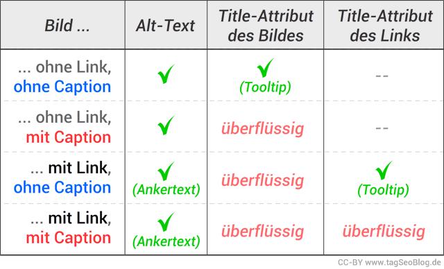 Alt-Text oder Title-Attribut bei Bildern