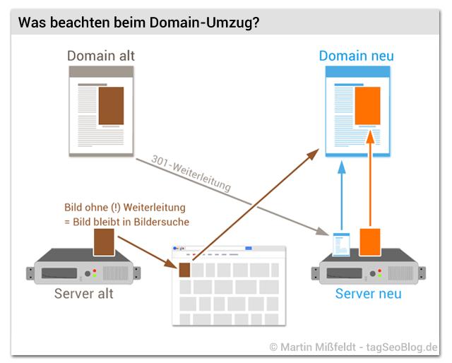 Bilder-Seo: Was beachten beim Domain-Umzug?