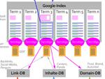 Google Algorithmen (Infografik)
