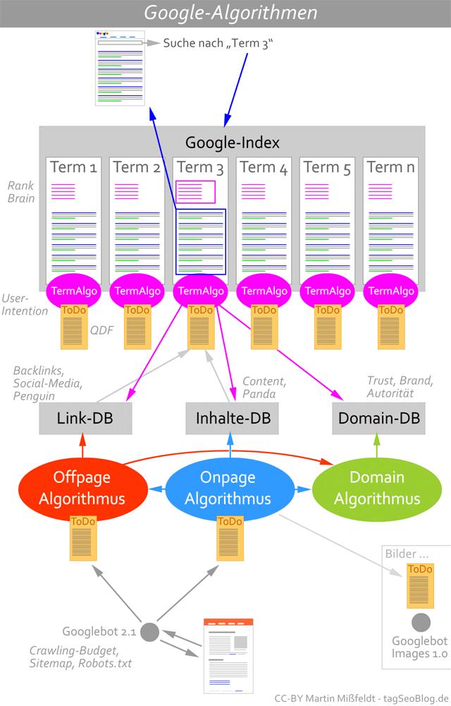 Infografik: Google Algorithmen