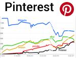 Pinterest ...